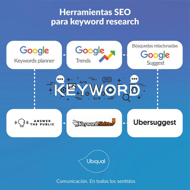 Herramientas SEO keyword reseach